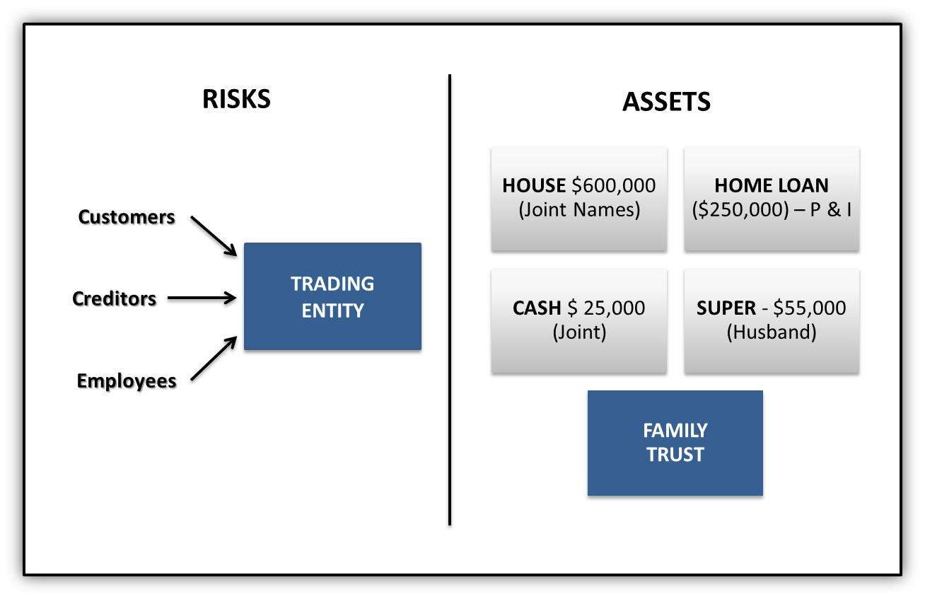 6 Asset Protection Strategies To Shield Your Wealth - Forbes